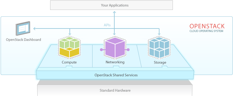 openstack-software-diagram