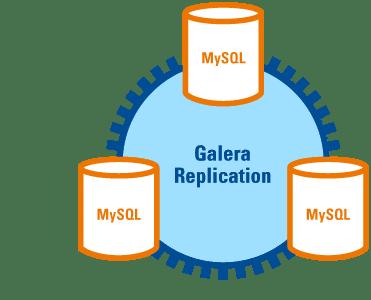 galera_replication