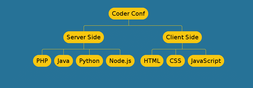 2-coderconf-fedorafans.com