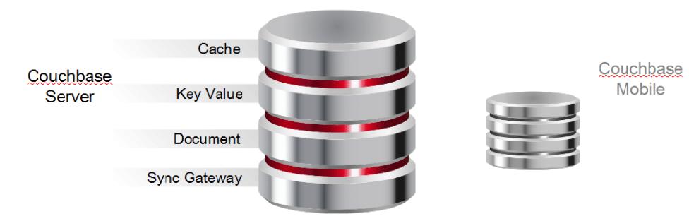 آموزش نصب دیتابیس Couchbase Server