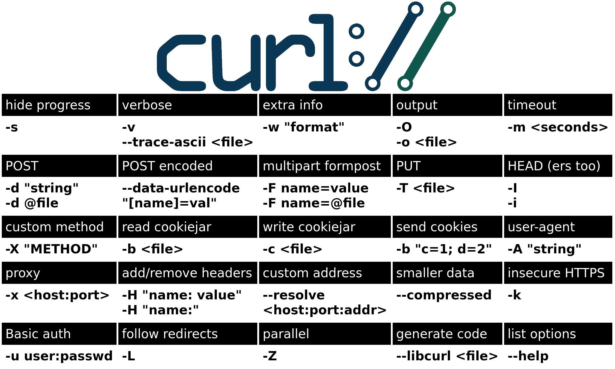 curl-cheat-sheet-fedorafans.com