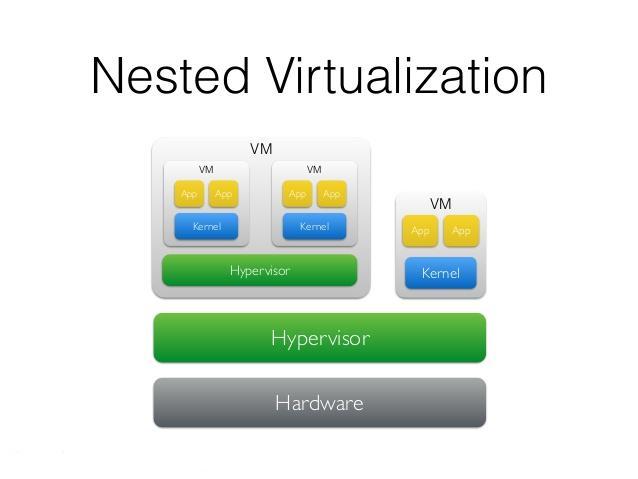 nested-virtualization-fedorafans.com